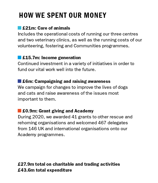 How we spent our money. £21m Care of animals Includes the operational costs of running our three centres and two veterinary clinics, as well as the running costs of our volunteering, fostering and communities programmes. £15.7m Fundraising activity Continued investment in a variety of initiatives in order to fund our vital work well into the future. £6m Campaigning and raising awareness We campaign for changes to improve the lives of dogs and cats and raise awareness of the issues most important to them. £0.9m Grant giving and academy During 2020, we awarded 41 grants to other rescue and rehoming organisations and welcomed 467 delegates from 146 UK and international organisations onto our Academy programmes. £27.9m total on charitable and trading activities £43.6m total expenditure