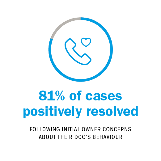 81% of callers kept their pet AF TER SPEAKING TO OUR CANINE BEHAVIOURAL EXPERTS