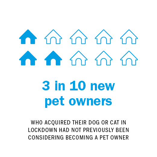 3 in 10 new pet owners WHO ACQUIRED THEIR DOG OR CAT IN LOCKDOWN HAD NOT PREVIOUSLY BEEN CONSIDERING BECOMING A PET OWNER