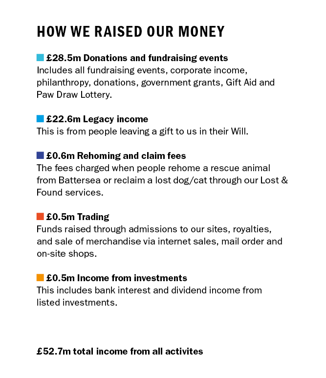 How we raised our money. £28.5m Donations and fundraising events Includes all fundraising events, corporate income, philanthropy, donations, government grants, Gift Aid and Paw Draw Lottery. £22.6m Legacy income This is from people leaving a gift to us in their Will. £0.6m Rehoming and claim fees. The fees charged when people rehome a rescue animal from Battersea or reclaim a lost dog/cat through our Lost & Found services. £0.5m Trading Funds raised through admissions to our sites, royalties, and sale of merchandise via internet sales, mail order and on-site shops. £0.5m Income from investments This includes bank interest and dividend income from listed investments. £52.7m total income from all activites