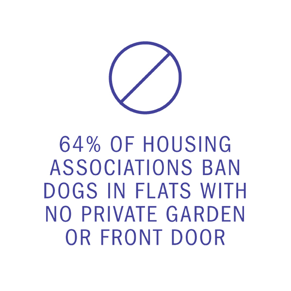 64% OF HOUSING ASSOCIATIONS BAN DOGS IN FLATS WITH NO PRIVATE GARDEN OR FRONT DOOR