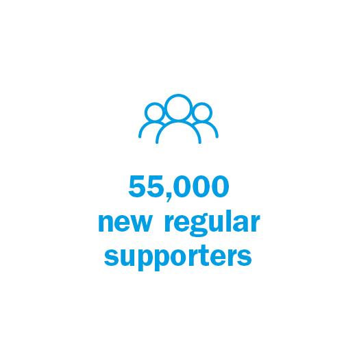 55,000 new regular supporters