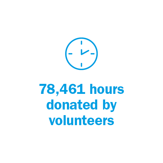 78,461 hours donated by volunteers