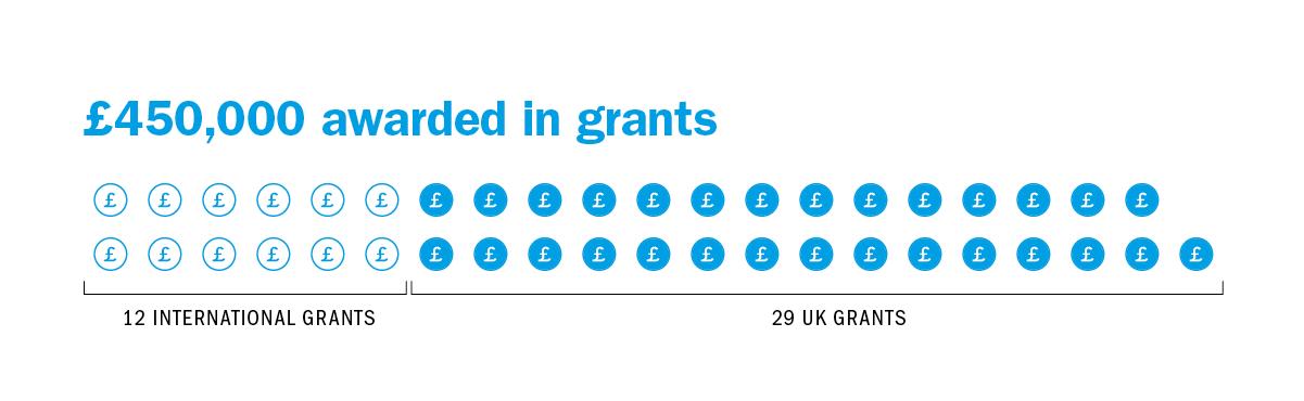 £450,000 awarded in grants, 13 INTERNATIONAL GRANTS, 29 UK GRANTS
