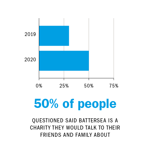50% QUESTIONED STATED BAT TERSEA IS A CHARITY THAT THEY WOULD TALK TO THEIR FRIENDS AND FAMILY ABOUT
